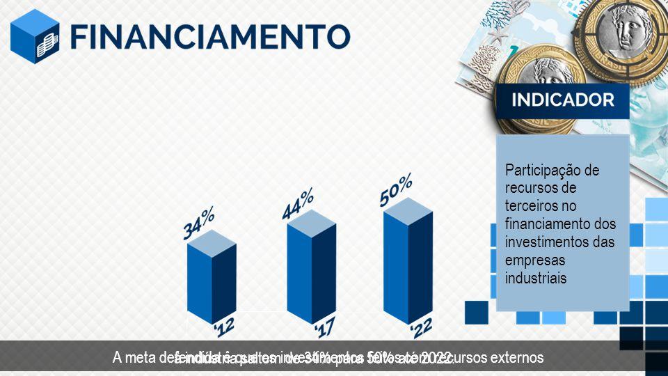 Tempo Participação de recursos de terceiros no financiamento dos investimentos das empresas industriais A meta defendida é que os investimentos feitos com recursos externos à indústria saltem de 34% para 50% até 2022.