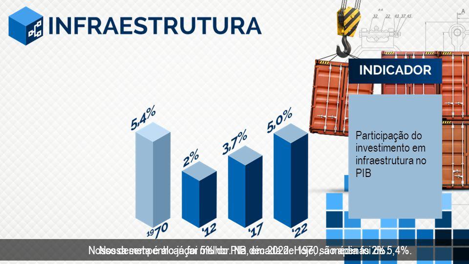 Participação do investimento em infraestrutura no PIB Nossa meta é alcançar 5% do PIB, em 2022. Hoje, são apenas 2%. Nosso desempenho já foi melhor. N