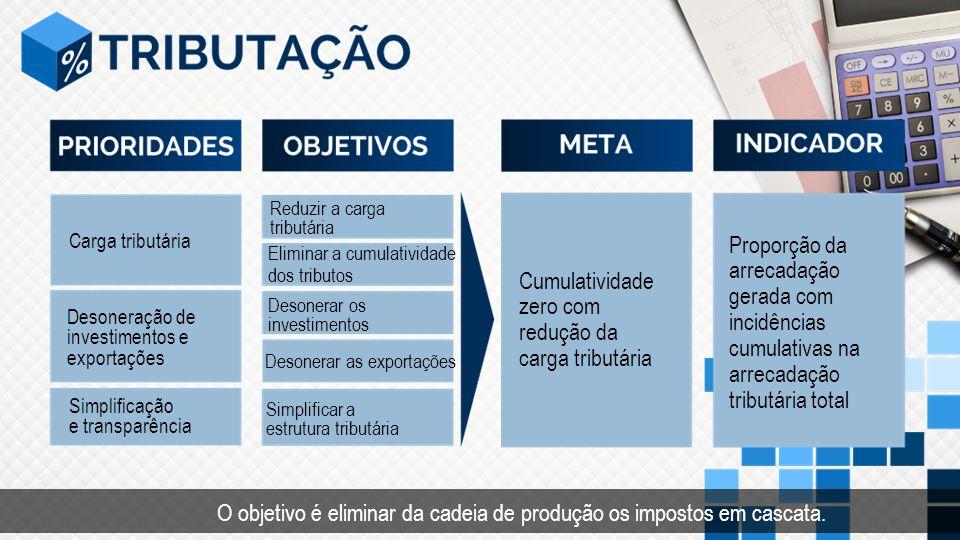 Cumulatividade zero com redução da carga tributária Proporção da arrecadação gerada com incidências cumulativas na arrecadação tributária total Carga