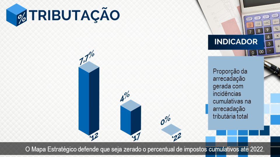 Proporção da arrecadação gerada com incidências cumulativas na arrecadação tributária total O Mapa Estratégico defende que seja zerado o percentual de impostos cumulativos até 2022.