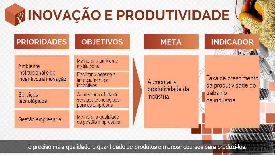 Tempo Taxa de crescimento da produtividade do trabalho na indústria Aumentar a produtividade da indústria Ambiente institucional e de incentivos à ino