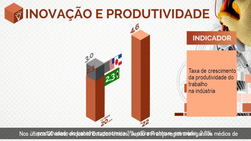Taxa de crescimento da produtividade do trabalho na indústria Nos últimos 20 anos, enquanto Estados Unidos, Japão e França registraram ganhos médios de produtividade do trabalho superiores a 3%, o Brasil obteve, em média, 2,3%.