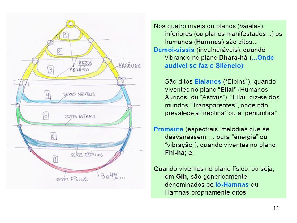 11 Nos quatro níveis ou planos (Vaiálas) inferiores (ou planos manifestados...) os humanos (Hamnas) são ditos... Damói-síssis (invulneráveis), quando