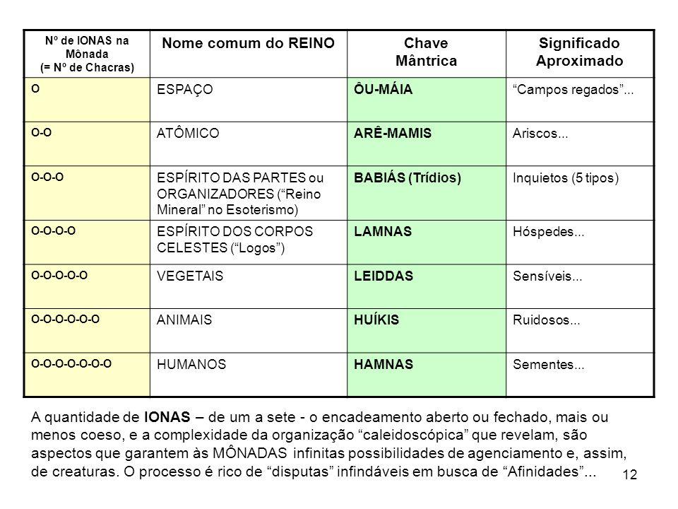 12 Nº de IONAS na Mônada (= Nº de Chacras) Nome comum do REINOChave Mântrica Significado Aproximado O ESPAÇOÔU-MÁIACampos regados... O-O ATÔMICOARÊ-MA