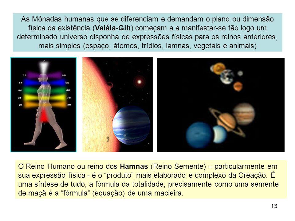13 As Mônadas humanas que se diferenciam e demandam o plano ou dimensão física da existência (Vaiála-Gih) começam a a manifestar-se tão logo um determ