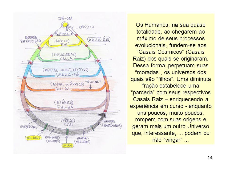 14 Os Humanos, na sua quase totalidade, ao chegarem ao máximo de seus processos evolucionais, fundem-se aos Casais Cósmicos (Casais Raiz) dos quais se