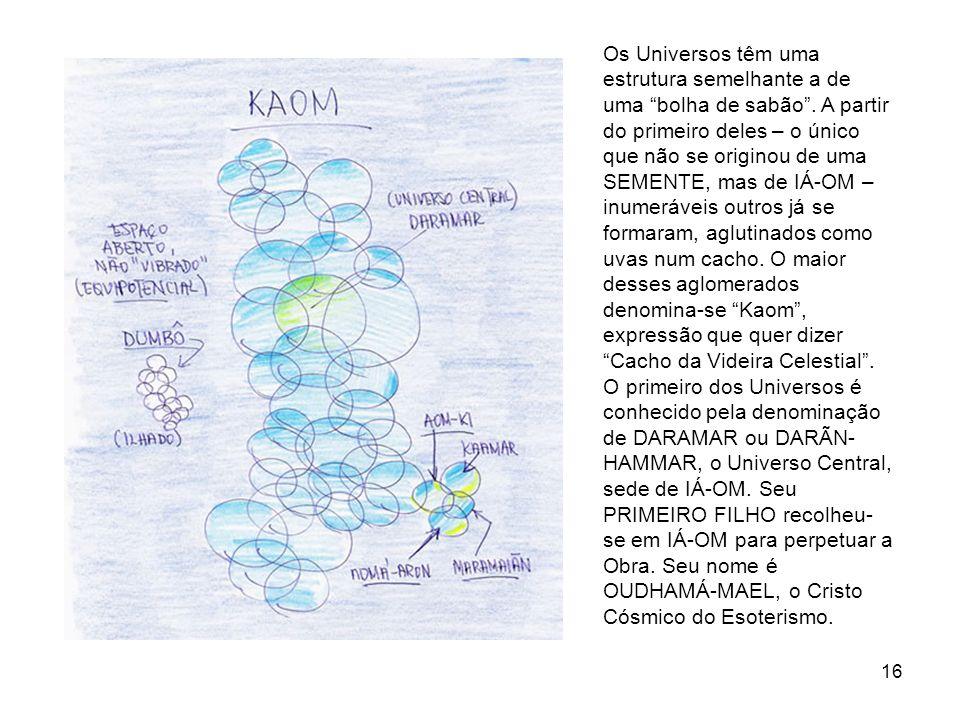 16 Os Universos têm uma estrutura semelhante a de uma bolha de sabão. A partir do primeiro deles – o único que não se originou de uma SEMENTE, mas de