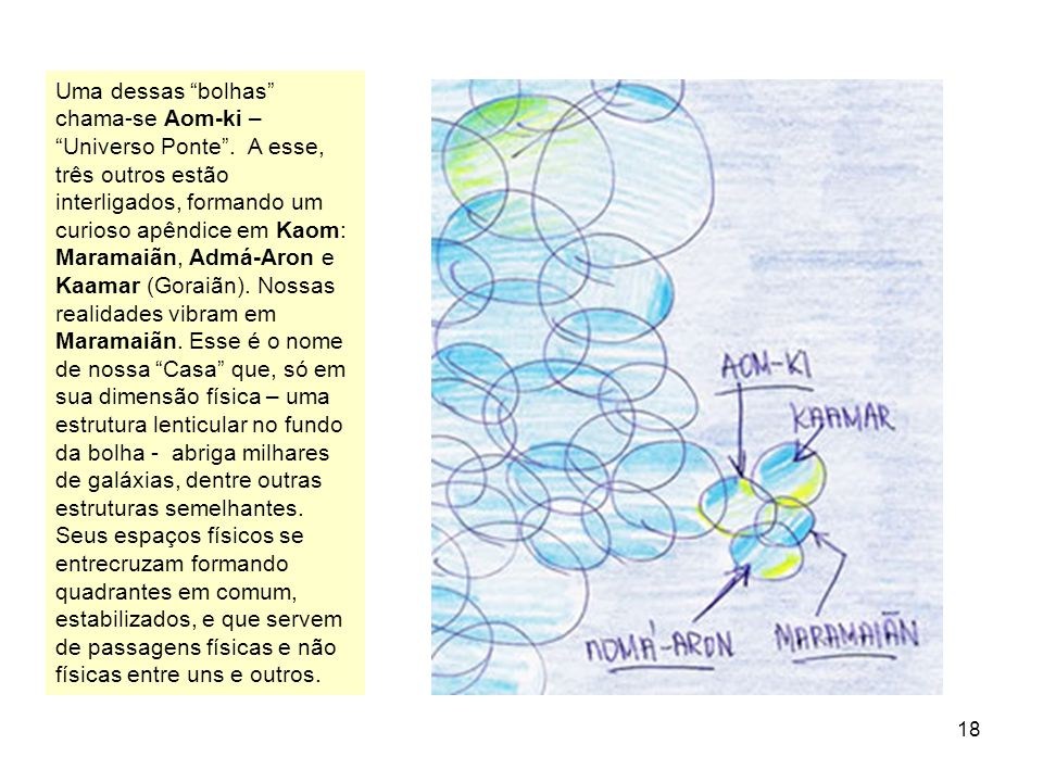 18 Uma dessas bolhas chama-se Aom-ki – Universo Ponte. A esse, três outros estão interligados, formando um curioso apêndice em Kaom: Maramaiãn, Admá-A