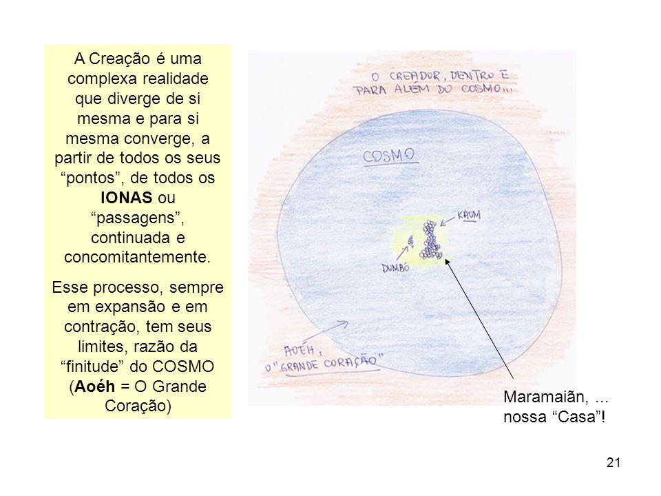 21 A Creação é uma complexa realidade que diverge de si mesma e para si mesma converge, a partir de todos os seus pontos, de todos os IONAS ou passage