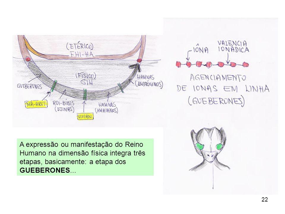 22 A expressão ou manifestação do Reino Humano na dimensão física integra três etapas, basicamente: a etapa dos GUEBERONES...