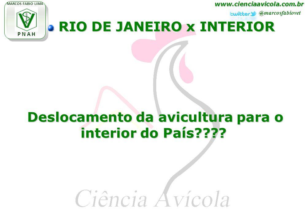 www.cienciaavicola.com.br @marcosfabiovet MARCOS FABIO LIMA P N A H RIO DE JANEIRO x INTERIOR RIO DE JANEIRO x INTERIOR Deslocamento da avicultura para o interior do País .