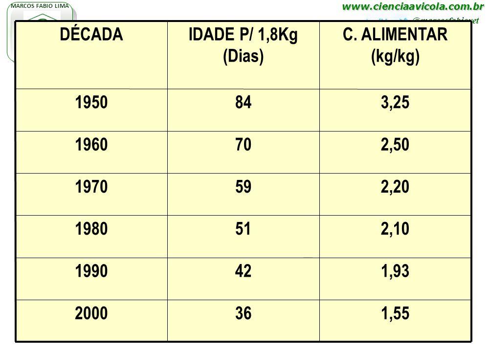 www.cienciaavicola.com.br @marcosfabiovet MARCOS FABIO LIMA P N A H 1,55362000 1,93421990 2,10511980 2,20591970 2,50701960 3,25841950 C. ALIMENTAR (kg