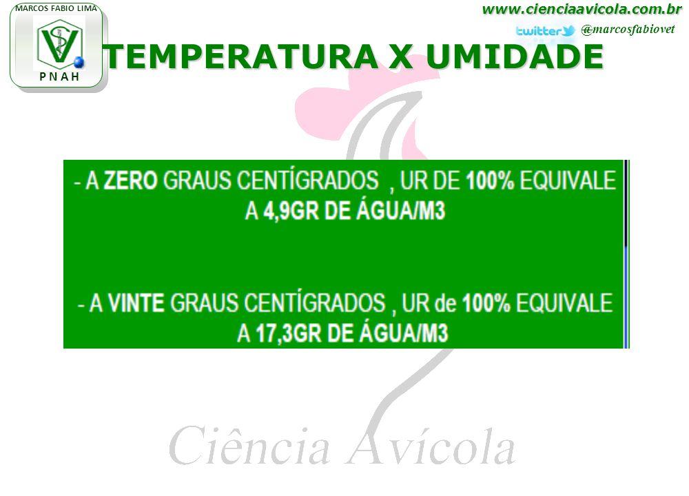 www.cienciaavicola.com.br @marcosfabiovet MARCOS FABIO LIMA P N A H TEMPERATURA X UMIDADE TEMPERATURA X UMIDADE