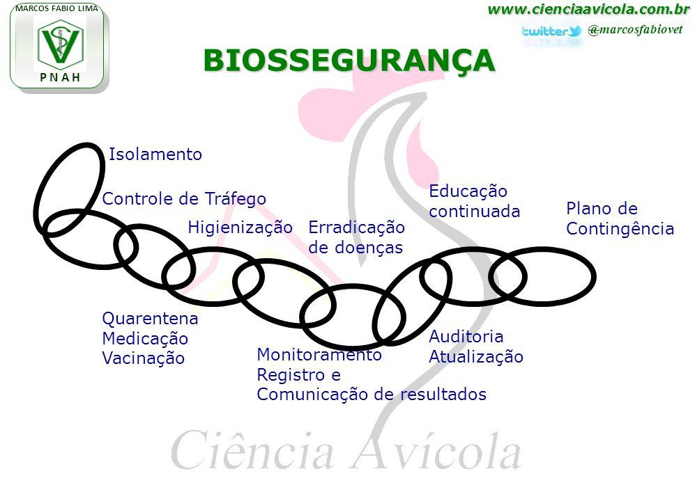 www.cienciaavicola.com.br @marcosfabiovet MARCOS FABIO LIMA P N A H Controle de Tráfego Quarentena Medicação Vacinação Monitoramento Registro e Comuni