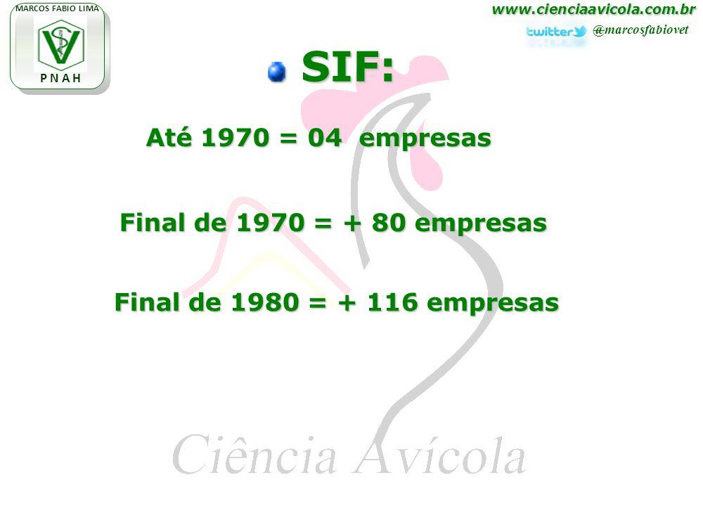 www.cienciaavicola.com.br @marcosfabiovet MARCOS FABIO LIMA P N A H SIF: SIF: Até 1970 = 04 empresas Final de 1970 = + 80 empresas Final de 1980 = + 116 empresas