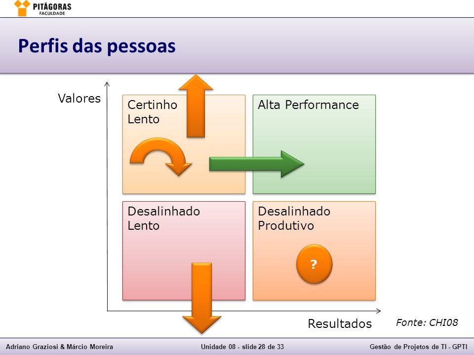 Adriano Graziosi & Márcio MoreiraUnidade 08 - slide 28 de 33Gestão de Projetos de TI - GPTI Perfis das pessoas Certinho Lento Certinho Lento Desalinha