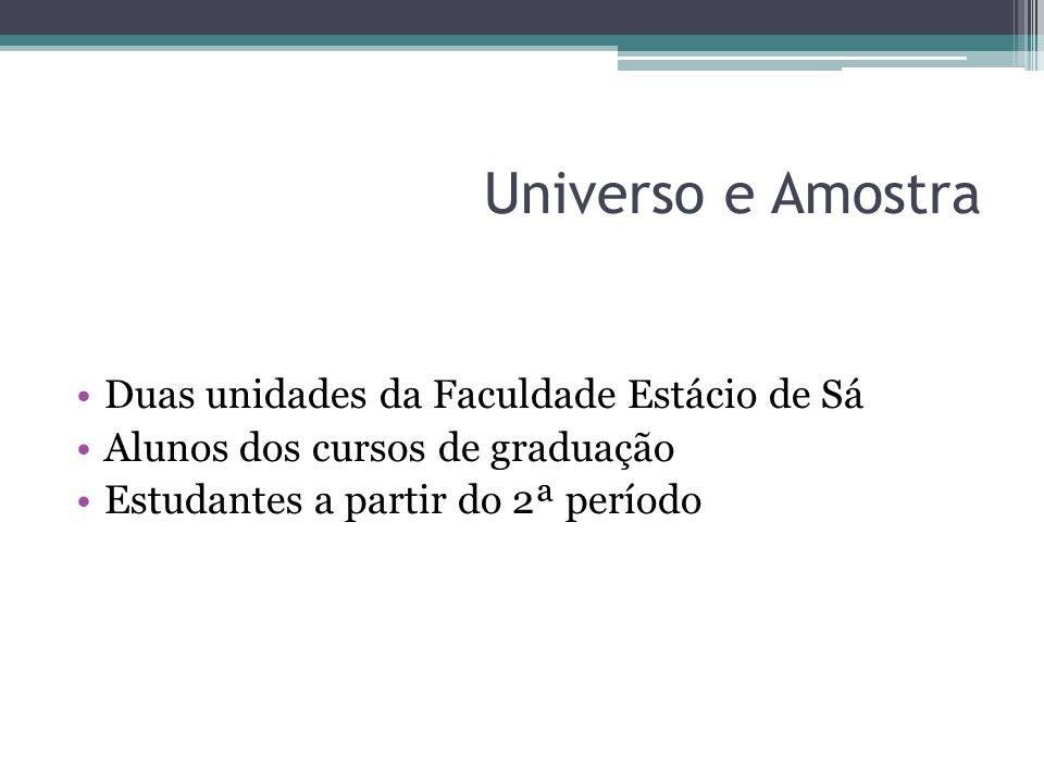 Universo e Amostra Duas unidades da Faculdade Estácio de Sá Alunos dos cursos de graduação Estudantes a partir do 2ª período