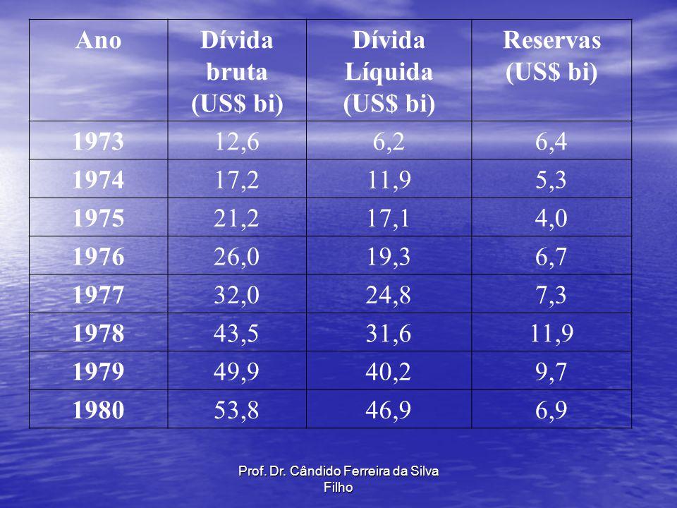 Prof. Dr. Cândido Ferreira da Silva Filho AnoDívida bruta (US$ bi) Dívida Líquida (US$ bi) Reservas (US$ bi) 197312,66,26,4 197417,211,95,3 197521,217