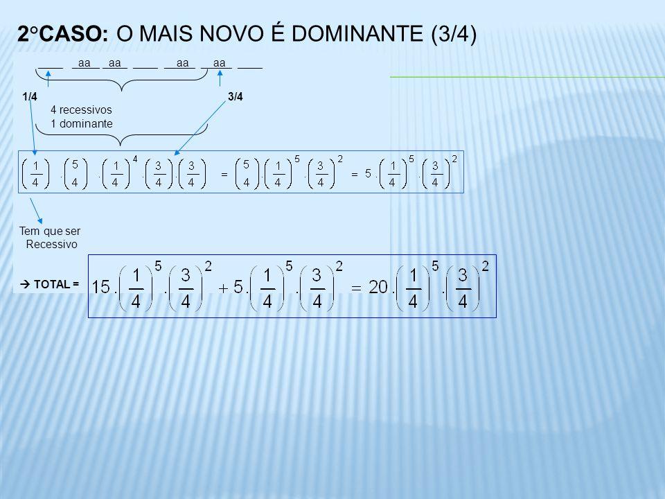 2°CASO: O MAIS NOVO É DOMINANTE (3/4) ____ _aa _ _aa_ ____ __aa_ __aa_ ____ 1/4 3/4 4 recessivos 1 dominante Tem que ser Recessivo TOTAL =