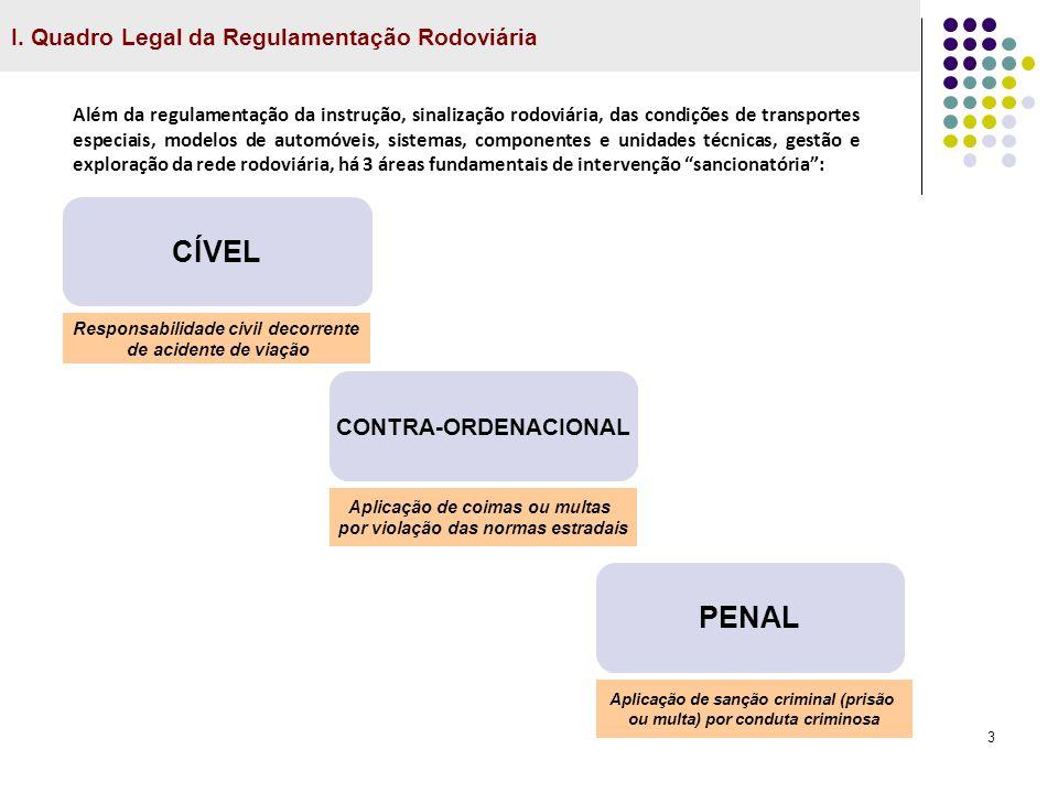 3 I. Quadro Legal da Regulamentação Rodoviária CÍVEL CONTRA-ORDENACIONAL PENAL Responsabilidade civil decorrente de acidente de viação Aplicação de co