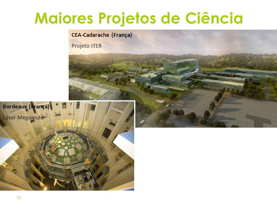 22 CEA-Cadarache (França) Projeto ITER Bordeaux (França) Láser Megajoule Maiores Projetos de Ciência