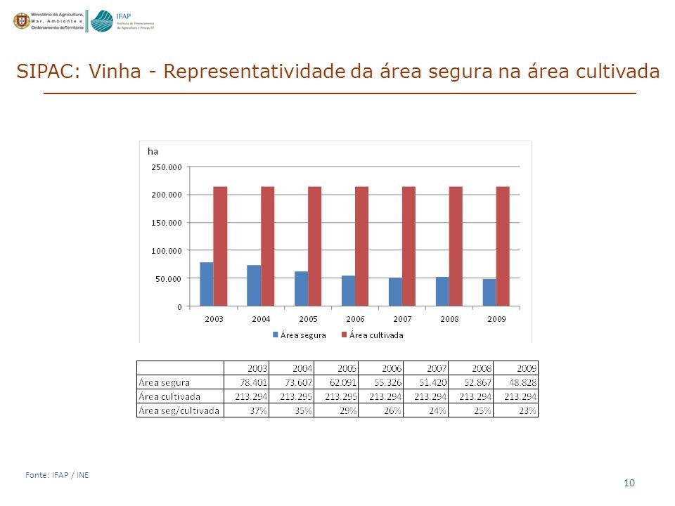 10 SIPAC: Vinha - Representatividade da área segura na área cultivada Fonte: IFAP / INE