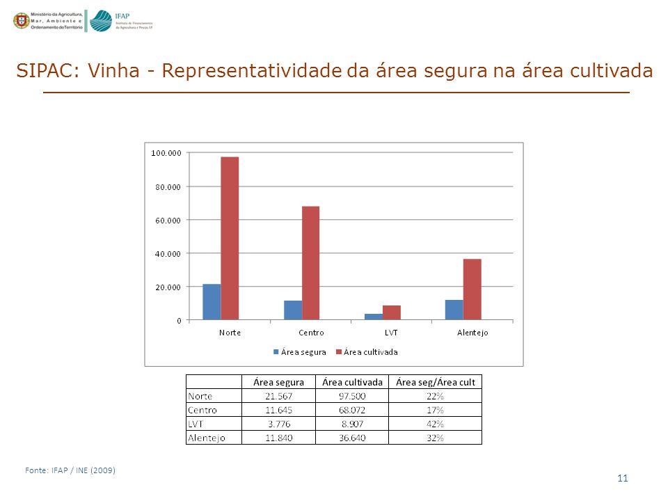 11 SIPAC: Vinha - Representatividade da área segura na área cultivada Fonte: IFAP / INE (2009)