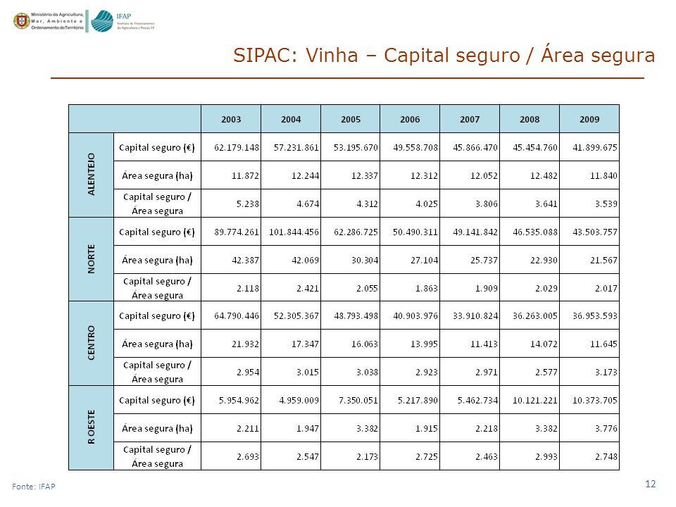 12 SIPAC: Vinha – Capital seguro / Área segura Fonte: IFAP
