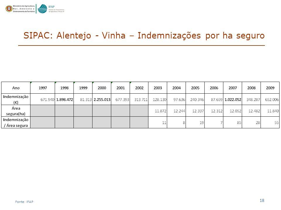 18 SIPAC: Alentejo - Vinha – Indemnizações por ha seguro Fonte: IFAP