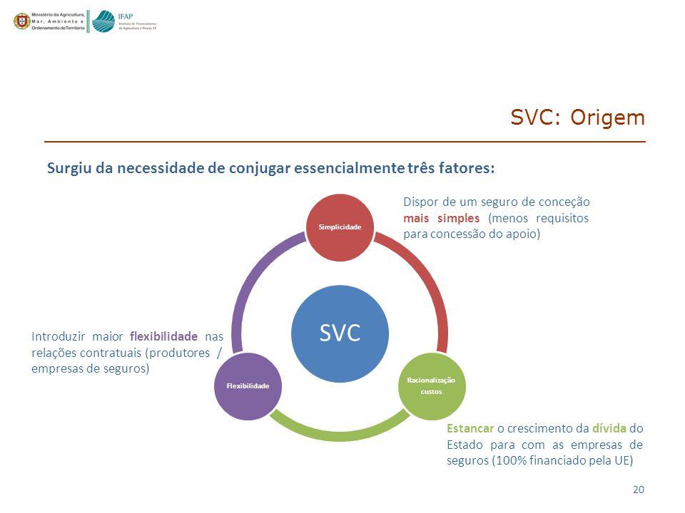 20 SVC: Origem SVC Simplicidade Racionalização custos Flexibilidade Dispor de um seguro de conceção mais simples (menos requisitos para concessão do apoio) Introduzir maior flexibilidade nas relações contratuais (produtores / empresas de seguros) Estancar o crescimento da dívida do Estado para com as empresas de seguros (100% financiado pela UE) Surgiu da necessidade de conjugar essencialmente três fatores: