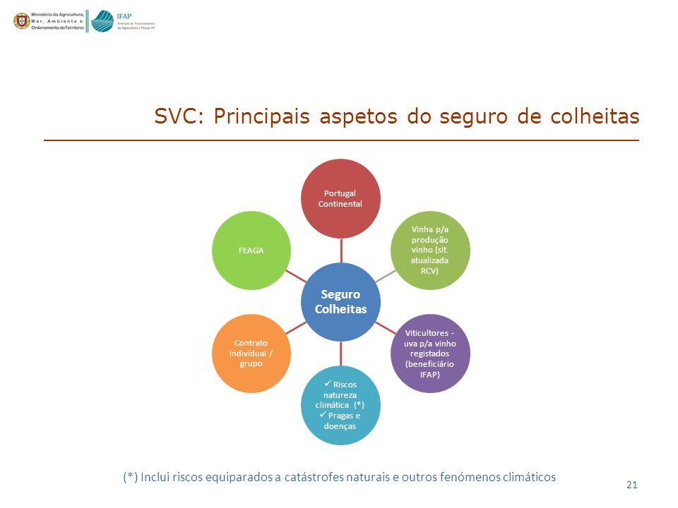 Seguro Colheitas Portugal Continental Vinha p/a produção vinho (sit.