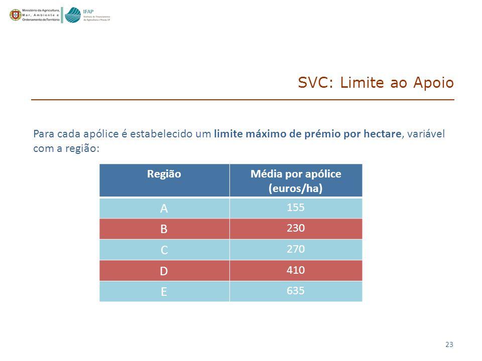 23 Para cada apólice é estabelecido um limite máximo de prémio por hectare, variável com a região: RegiãoMédia por apólice (euros/ha) A 155 B 230 C 270 D 410 E 635 SVC: Limite ao Apoio