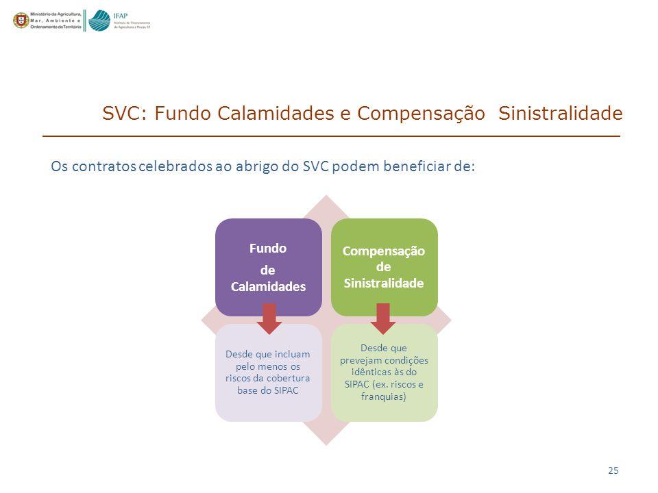 25 Os contratos celebrados ao abrigo do SVC podem beneficiar de: SVC: Fundo Calamidades e Compensação Sinistralidade Fundo de Calamidades Compensação de Sinistralidade Desde que incluam pelo menos os riscos da cobertura base do SIPAC Desde que prevejam condições idênticas às do SIPAC (ex.