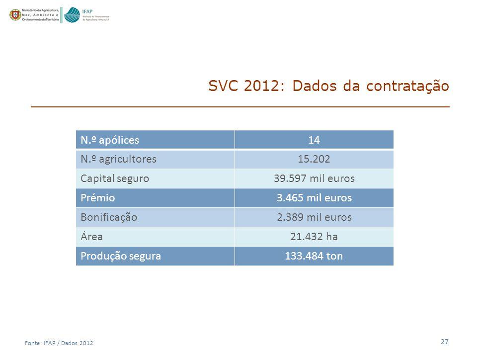27 SVC 2012: Dados da contratação N.º apólices14 N.º agricultores15.202 Capital seguro39.597 mil euros Prémio3.465 mil euros Bonificação2.389 mil euros Área21.432 ha Produção segura133.484 ton Fonte: IFAP / Dados 2012