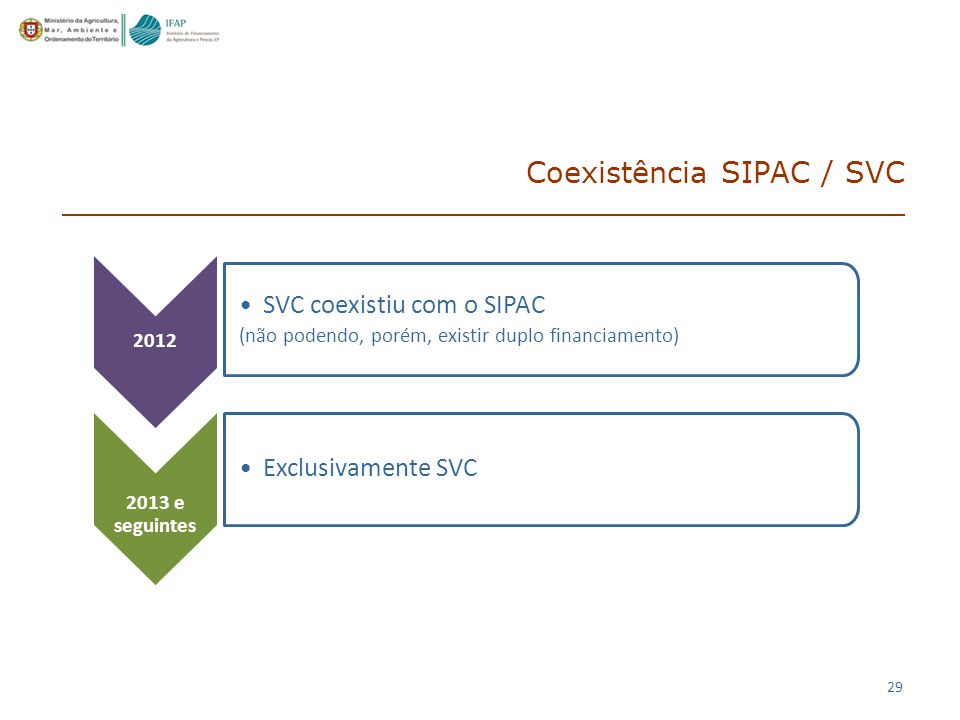 29 Coexistência SIPAC / SVC 2012 SVC coexistiu com o SIPAC (não podendo, porém, existir duplo financiamento) 2013 e seguintes Exclusivamente SVC
