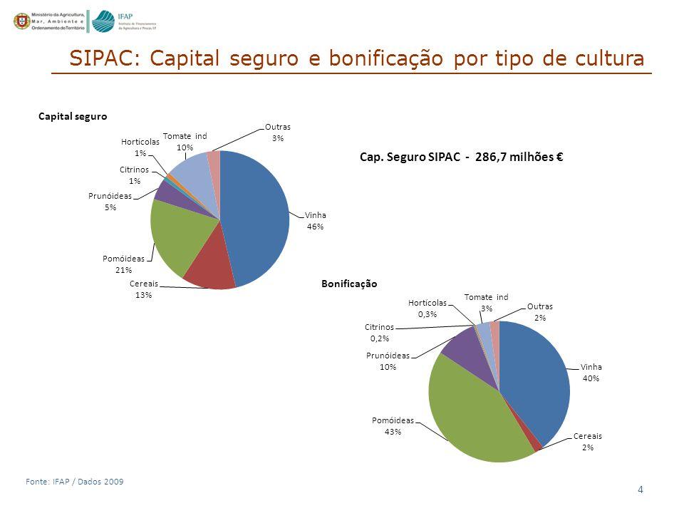 4 Fonte: IFAP / Dados 2009 SIPAC: Capital seguro e bonificação por tipo de cultura Cap.