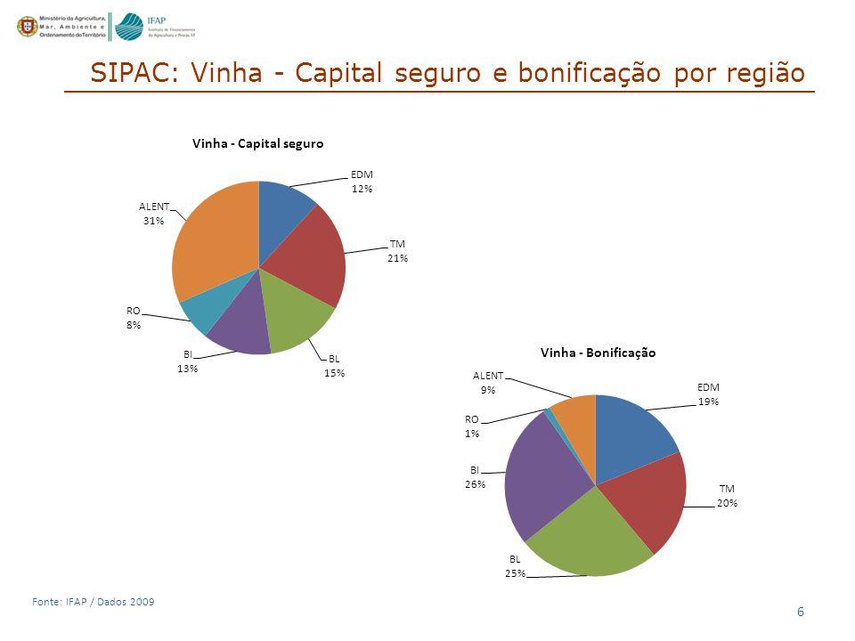 6 Fonte: IFAP / Dados 2009 SIPAC: Vinha - Capital seguro e bonificação por região