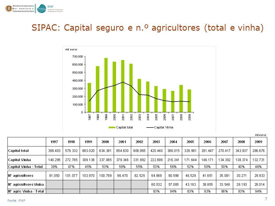 7 Fonte: IFAP SIPAC: Capital seguro e n.º agricultores (total e vinha)