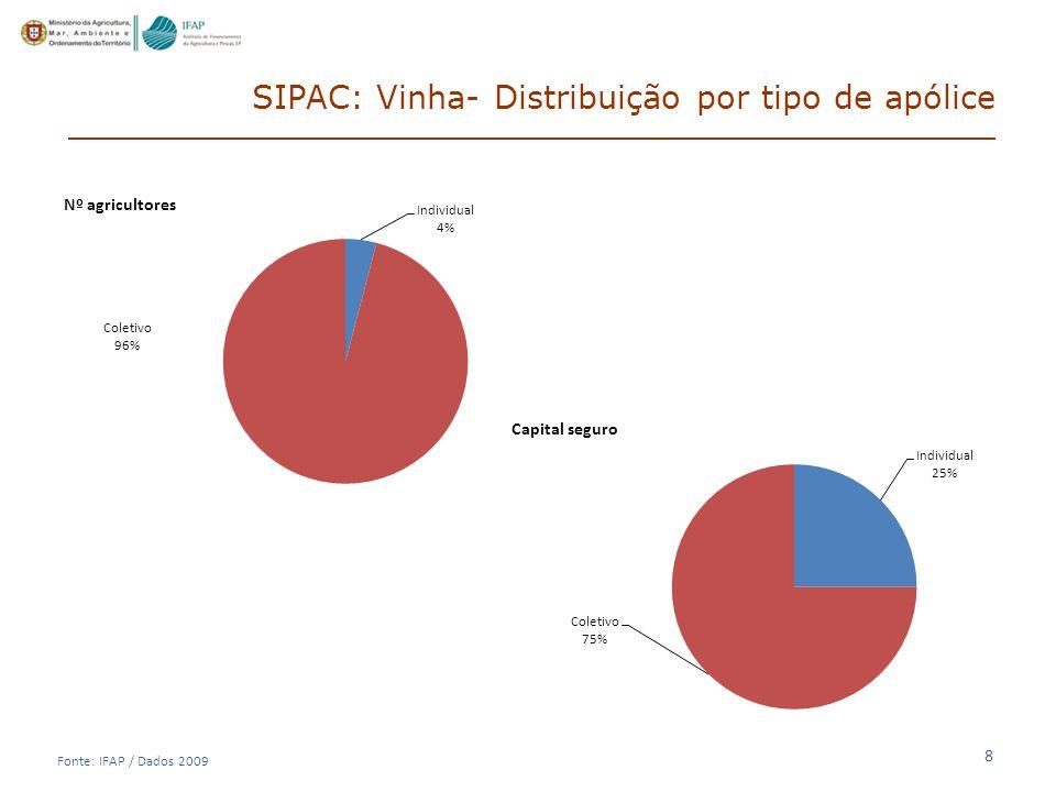 8 SIPAC: Vinha- Distribuição por tipo de apólice Fonte: IFAP / Dados 2009