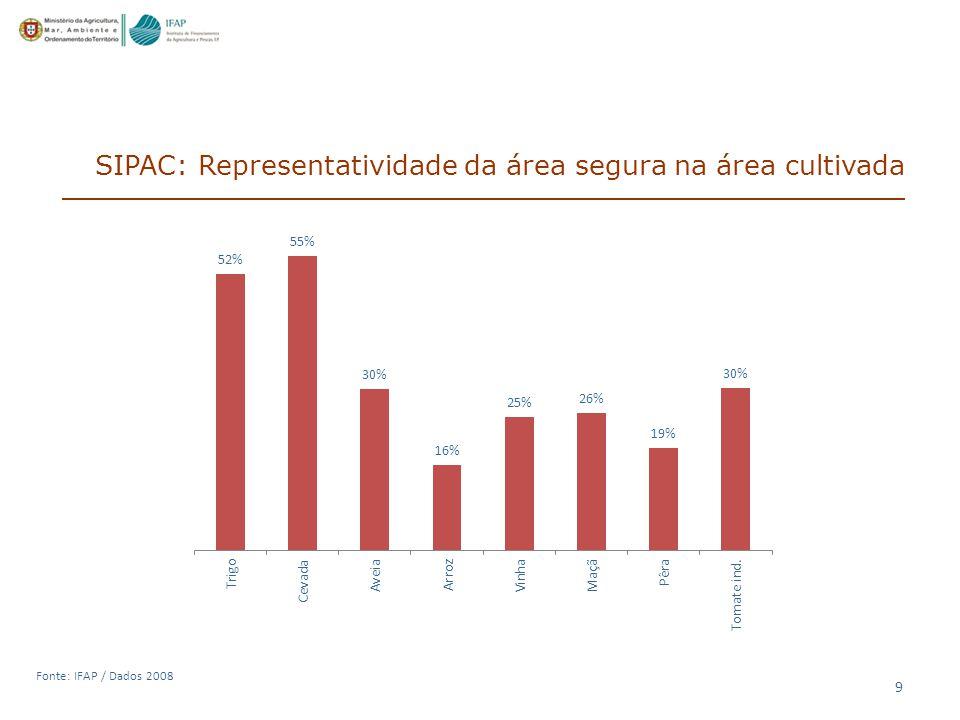 9 Fonte: IFAP / Dados 2008 SIPAC: Representatividade da área segura na área cultivada