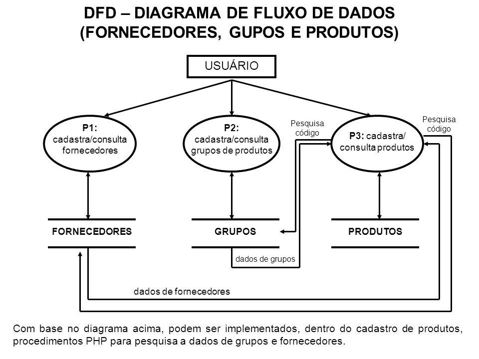 DFD – DIAGRAMA DE FLUXO DE DADOS (FORNECEDORES, GUPOS E PRODUTOS) USUÁRIO P1: cadastra/consulta fornecedores P2: cadastra/consulta grupos de produtos