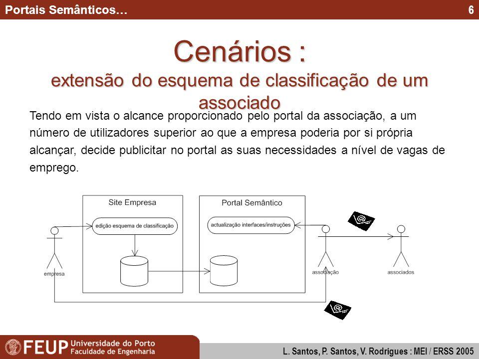 Modos de Interacção na Construção de Diagramas UML Paulo Santos & Pedro Valente : MEI 2005 7 Portais Semânticos… L.