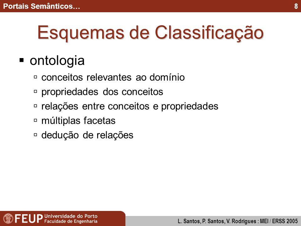 Modos de Interacção na Construção de Diagramas UML Paulo Santos & Pedro Valente : MEI 2005 9 Portais Semânticos… L.
