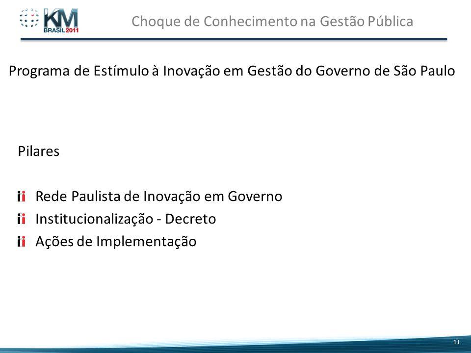 Choque de Conhecimento na Gestão Pública 11 Pilares Rede Paulista de Inovação em Governo Institucionalização - Decreto Ações de Implementação Programa de Estímulo à Inovação em Gestão do Governo de São Paulo