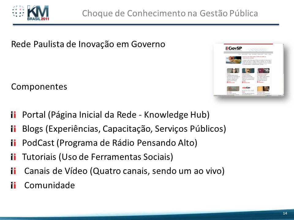 Choque de Conhecimento na Gestão Pública 14 Componentes Portal (Página Inicial da Rede - Knowledge Hub) Blogs (Experiências, Capacitação, Serviços Públicos) PodCast (Programa de Rádio Pensando Alto) Tutoriais (Uso de Ferramentas Sociais) Canais de Vídeo (Quatro canais, sendo um ao vivo) Comunidade Rede Paulista de Inovação em Governo