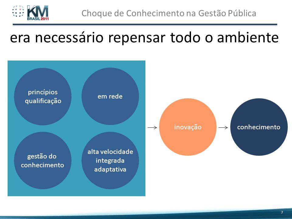 Choque de Conhecimento na Gestão Pública 7 7 princípios qualificação em rede gestão do conhecimento alta velocidade integrada adaptativa conhecimentoinovação era necessário repensar todo o ambiente.