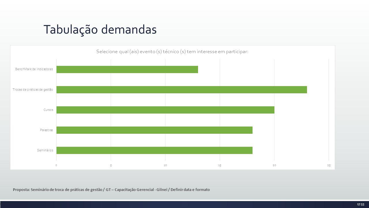 Tabulação demandas Proposta: Seminário de troca de práticas de gestão / GT – Capacitação Gerencial - Gilnei / Definir data e formato 17:55