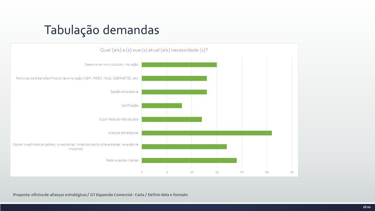 Tabulação demandas Proposta: oficina de alianças estratégicas / GT Expansão Comercial - Carla / Definir data e formato 18:00