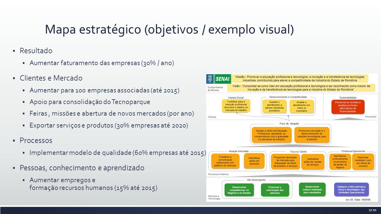 Resultado Aumentar faturamento das empresas (30% / ano) Clientes e Mercado Aumentar para 100 empresas associadas (até 2015) Apoio para consolidação do Tecnoparque Feiras, missões e abertura de novos mercados (por ano) Exportar serviços e produtos (30% empresas até 2020) Processos Implementar modelo de qualidade (60% empresas até 2015) Pessoas, conhecimento e aprendizado Aumentar empregos e formação recursos humanos (15% até 2015) Mapa estratégico (objetivos / exemplo visual) 17:20