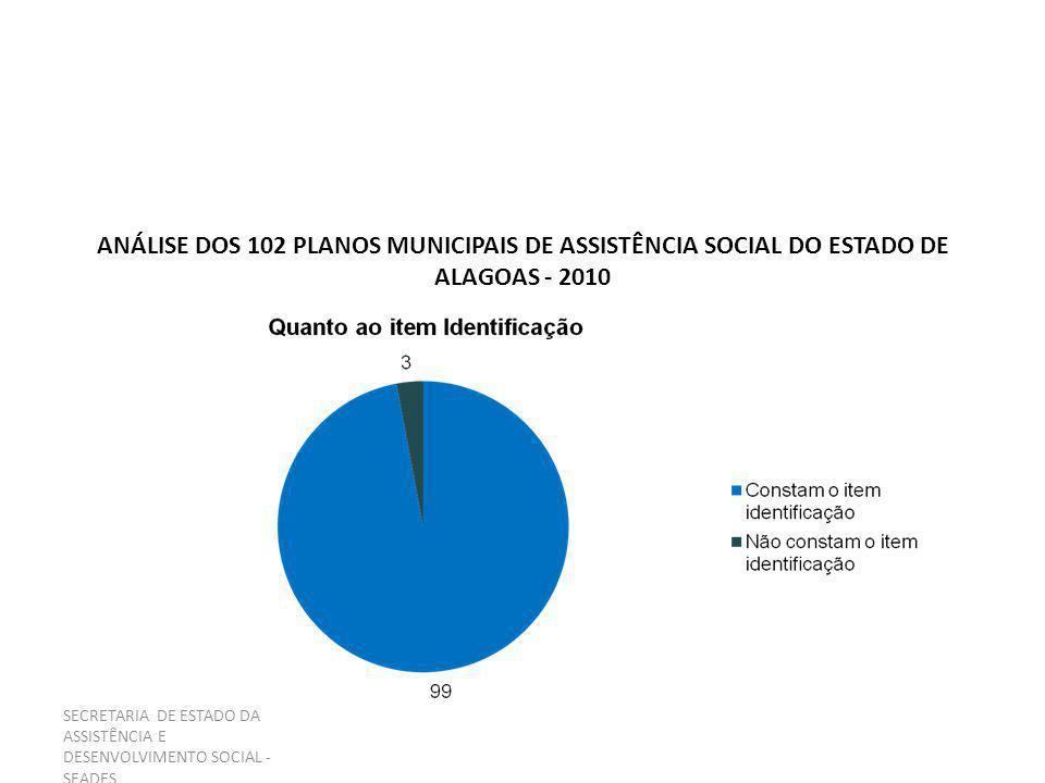 SECRETARIA DE ESTADO DA ASSISTÊNCIA E DESENVOLVIMENTO SOCIAL - SEADES 2 - CONHECIMENTO DA REALIDADE 2.1 – Quanto ao Órgão Gestor da Assistência Social.